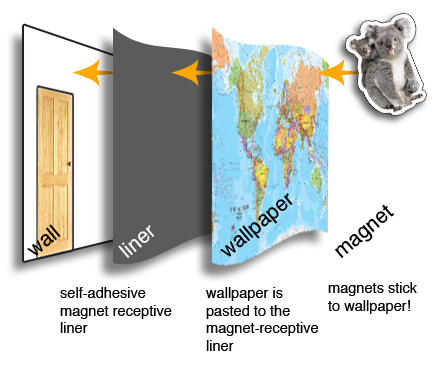 Printed Space: Magnetic Walls